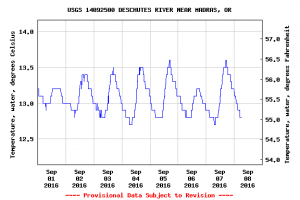 USGS Water Temp Deschutes